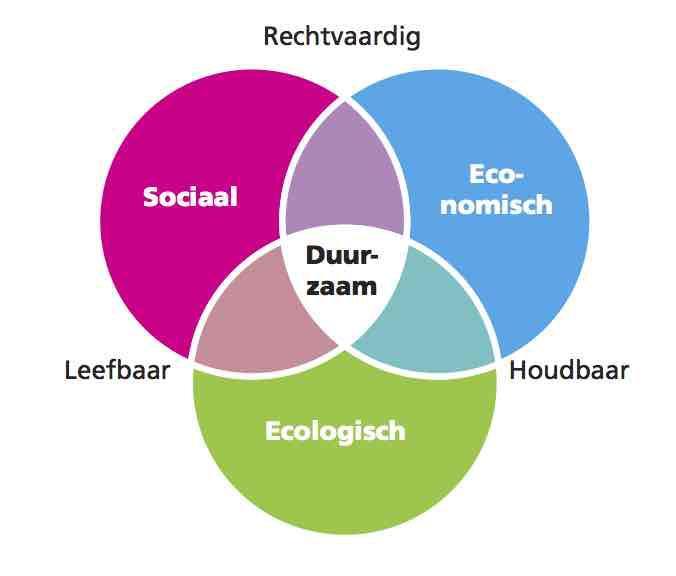 ecologisch economisch sociaal